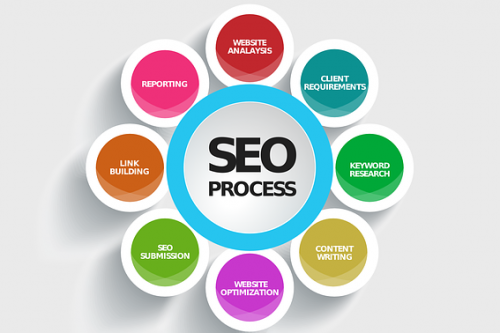Understand Your SEO Needs
